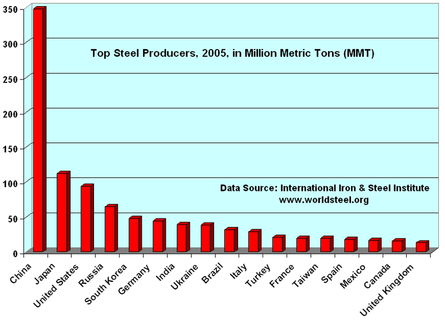 Author: Tom Cool (User:Tomcool) Top Steel Producing Countries